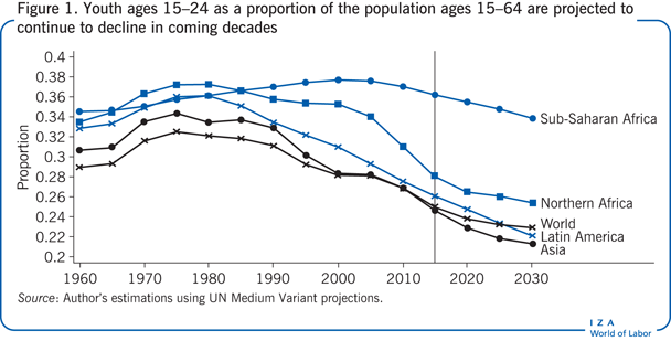 Youth ages 15–24 as a proportion of the                         population ages 15–64 are projected to continue to decline in coming                         decades
