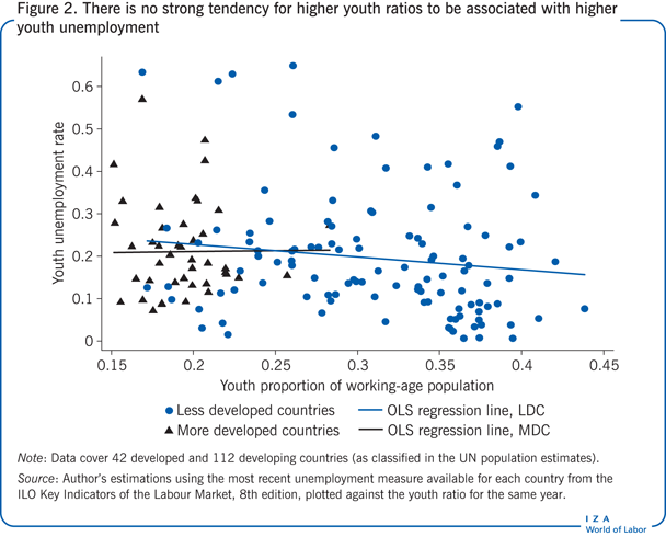 There is no strong tendency for higher                         youth ratios to be associated with higher youth unemployment