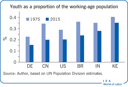 Youth as a proportion of the working-age                         population