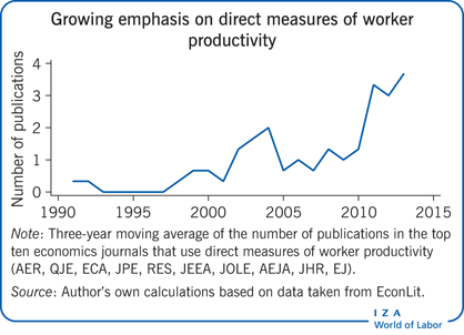 Growing emphasis on direct measures of                         worker productivity