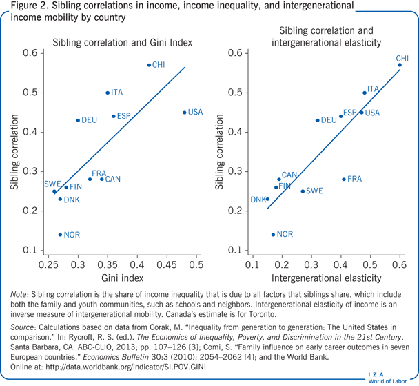 Sibling correlations in income, income                         inequality, and intergenerational income mobility by country