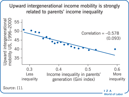 Upward intergenerational income mobility                         is strongly related to parents' income inequality