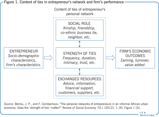 Content of ties in entrepreneur's network                         and firm's performance