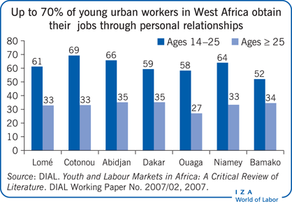 Up to 70% of young urban workers in West                         Africa obtain their jobs through personal relationships