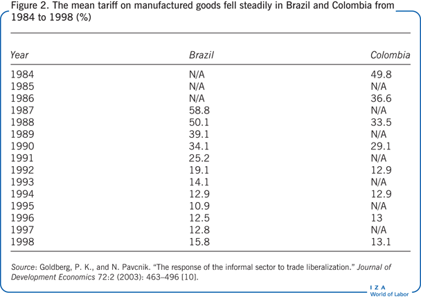 The mean tariff on manufactured goods fell                         steadily in Brazil and Colombia from 1984 to 1998 (%)