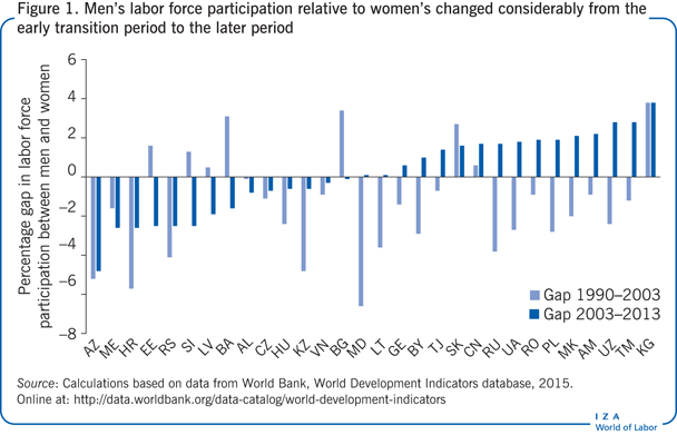Men's labor force participation relative                         to women's changed considerably from the early transition period to the                         later period