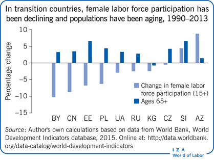 In transition countries female labor force                         participation has been declining and populations have been aging,                         1990–2013
