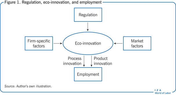 Regulation, eco-innovation, and employment