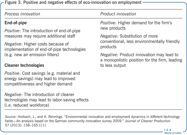 Positive and negative effects of eco-innovation on               employment