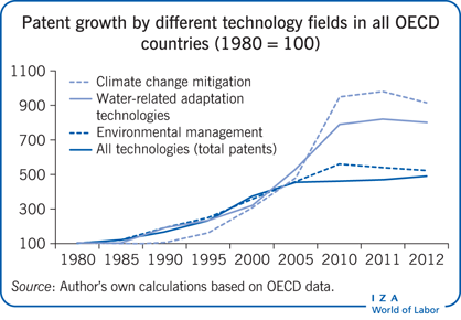 Patent growth by different technology fields in all             OECD countries (1980 = 100)