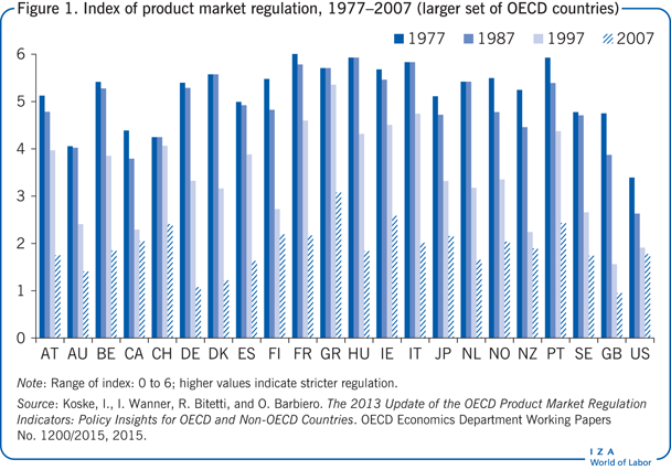 Index of product market regulation,                         1977–2007 (larger set of OECD countries)