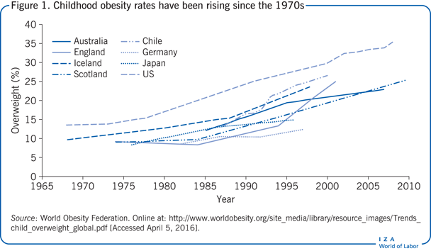 Childhood obesity rates have been rising                         since the 1970s