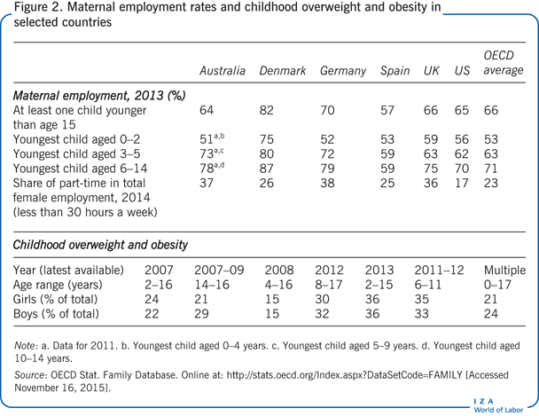 Maternal employment rates and childhood                         overweight and obesity in selected countries