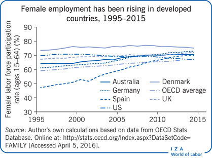 Female employment has been rising in                         developed countries, 1995–2015