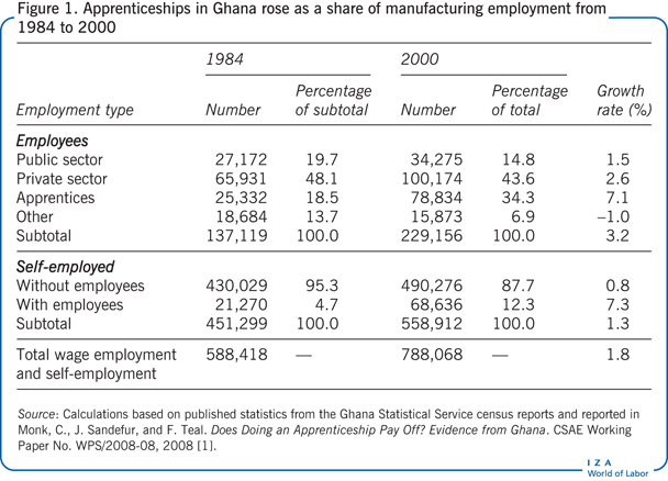 Apprenticeships in Ghana rose as a share of manufacturing       employment from 1984 to 2000