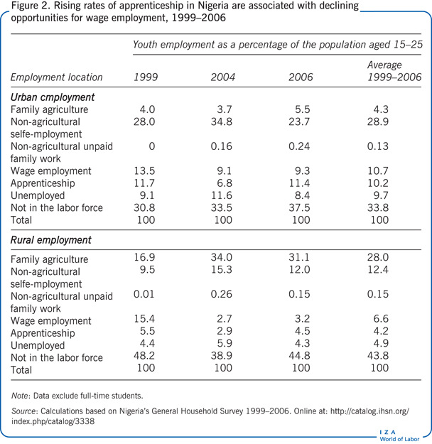 Rising rates of apprenticeship in Nigeria are associated       with declining opportunities for wage employment, 1999–2006