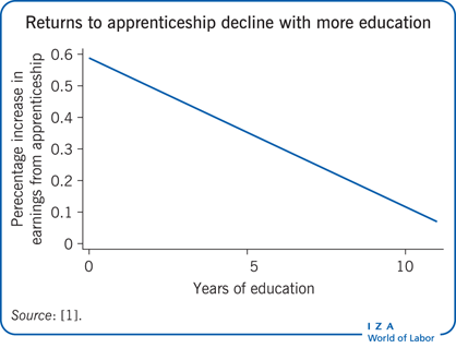 Returns to apprenticeship decline with more education