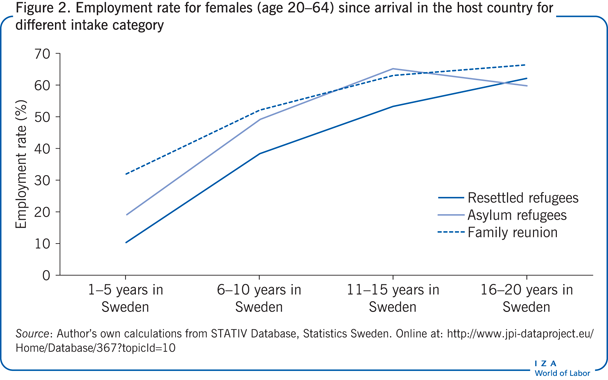Employment rate for females (age 20–64)                         since arrival in the host country for different intake category