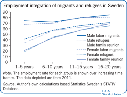 Employment integration of migrants and                         refugees in Sweden