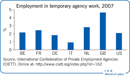 Employment in temporary agency work,                         2007
