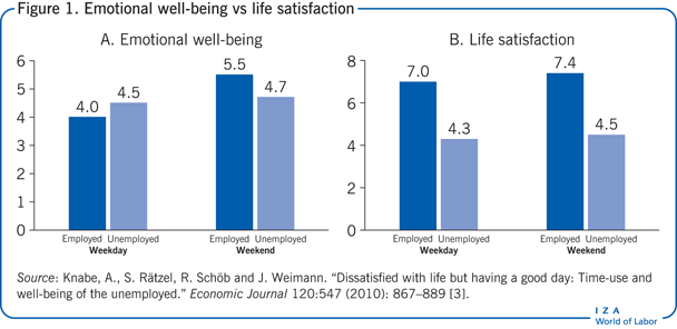 Emotional well-being vs life satisfaction