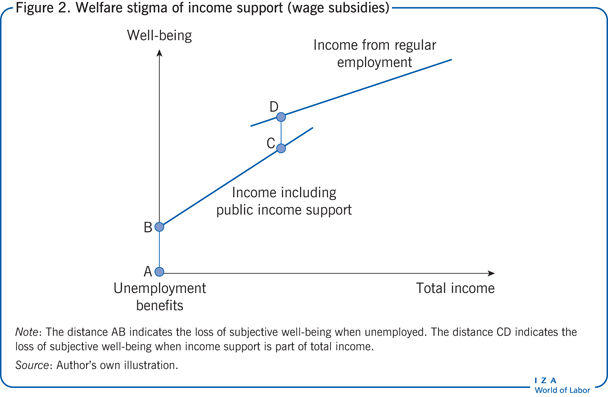 Welfare stigma of income support (wage subsidies)
