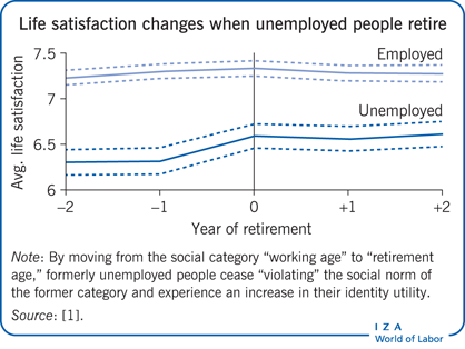 Life satisfaction changes when unemployed people        retire