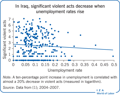 In Iraq, significant violent acts decrease                         when unemployment rates rise