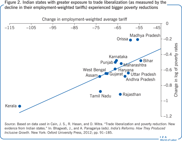 Indian states with greater exposure to                         trade liberalization (as measured by the decline in their                         employment-weighted tariffs) experienced bigger poverty reductions