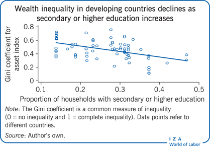 Wealth inequality in developing countries                         declines as secondary or higher education increases