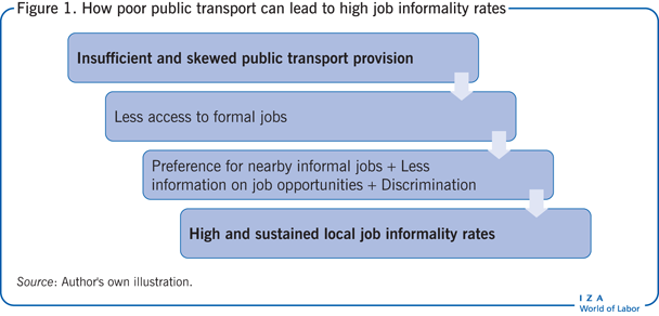 How poor public transport can lead to high                         job informality rates