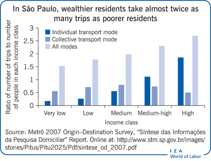 In São Paulo, wealthier residents take                         almost twice as many trips as poorer residents