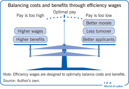 Balancing costs and benefits through                         efficiency wages