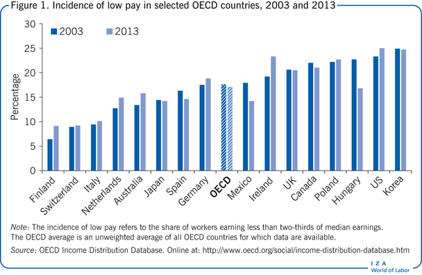 Incidence of low pay in selected OECD                         countries, 2003 and 2013
