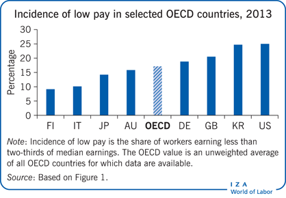 Incidence of low pay in selected OECD                         countries, 2013