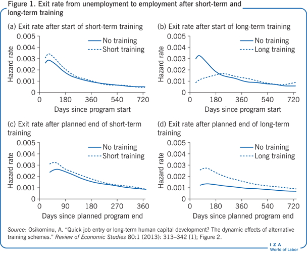 Exit rate from unemployment to employment                         after short-term and long-term training