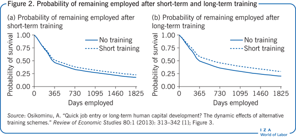 Probability of remaining employed after                         short-term and long-term training