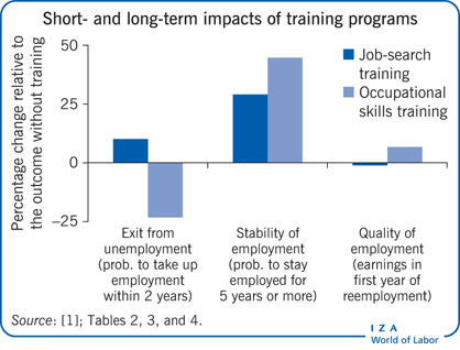 Short- and long-term impacts of training                             programs