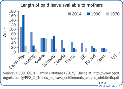 Length of paid leave available to mothers