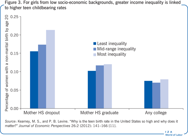 For girls from low socio-economic                         backgrounds, greater income inequality is linked to higher teen childbearing                         rates