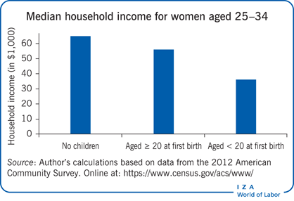 Median household income for women aged                         25–34