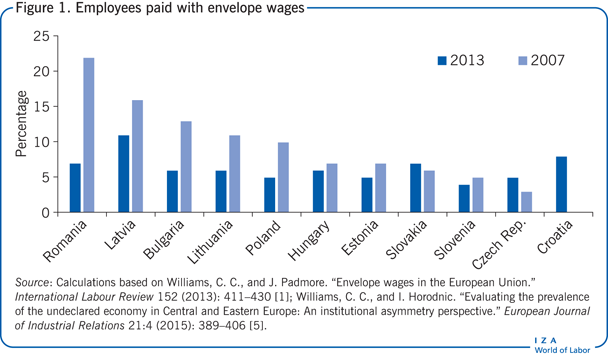 Employees paid with envelope wages