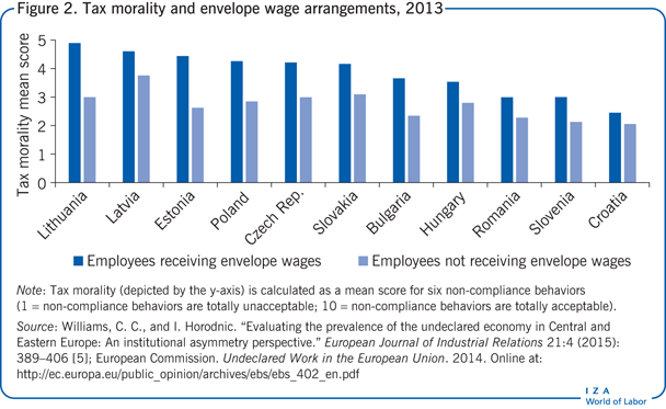Tax morality and envelope wage                         arrangements, 2013