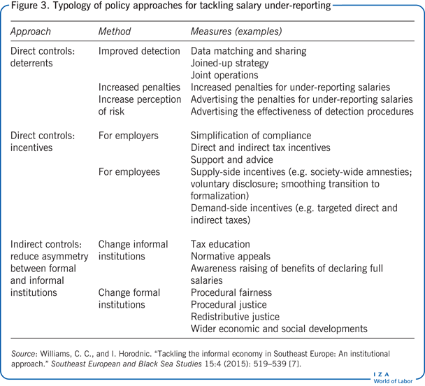 Typology of policy approaches for tackling                         salary under-reporting