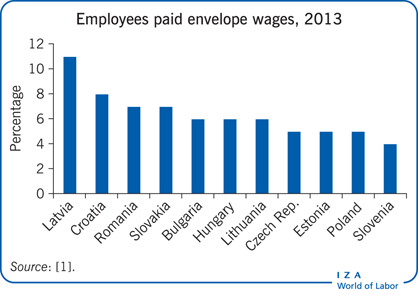 Employees paid envelope wages, 2013