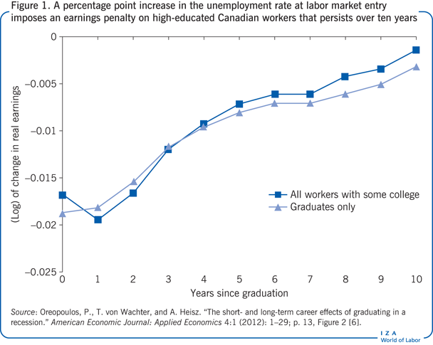A percentage point increase in the unemployment rate at labor market entry imposes an earnings penalty on high-educated Canadian workers that persists over ten years