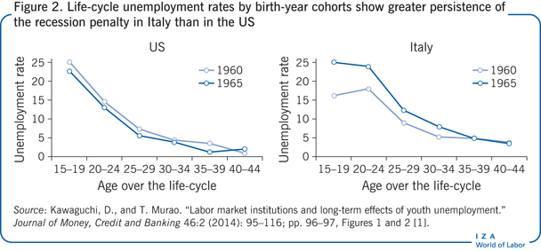 Life-cycle unemployment rates by birth-year cohorts show greater persistence of the recession penalty in Italy than in the US