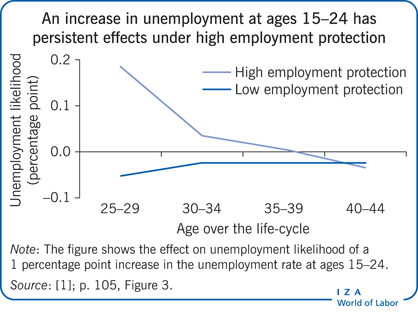 An increase in unemployment at ages 15–24 has persistent effects under high employment protection