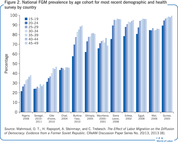 National FGM prevalence by age cohort for                         most recent demographic and health survey by country