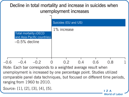 Decline in total mortality and increase in                         suicides when unemployment increases
